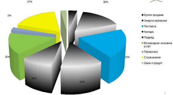 Статистика неисполнения договоров подряда