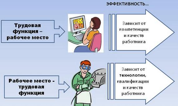 Два типа соотношения трудовой функции и рабочего места