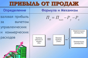 Что такое валовая прибыль предприятия: это учет всех затрат, зависимость от различных факторов
