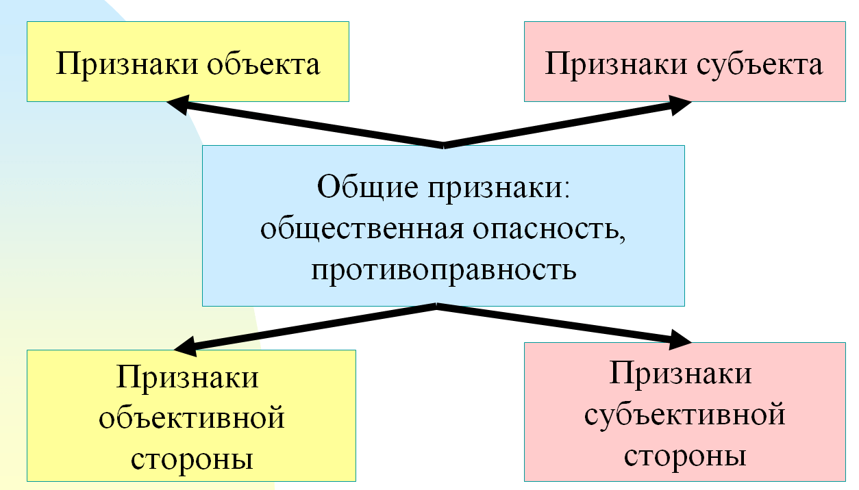Правонарушения и его признаки схема