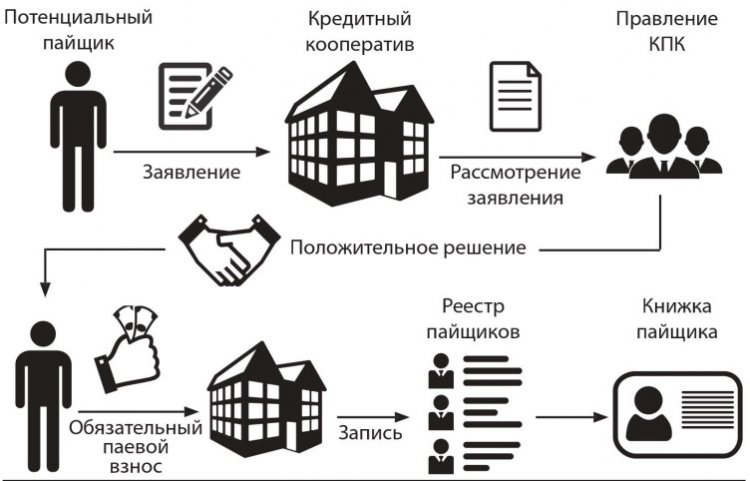 Организация потребительского общества