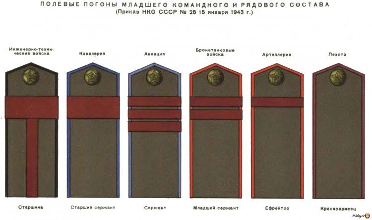 Погоны 1943-го года
