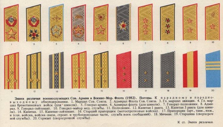 Знаки различия войск в СССР