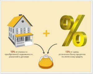 Как вернуть проценты по ипотеке, процедура возврата