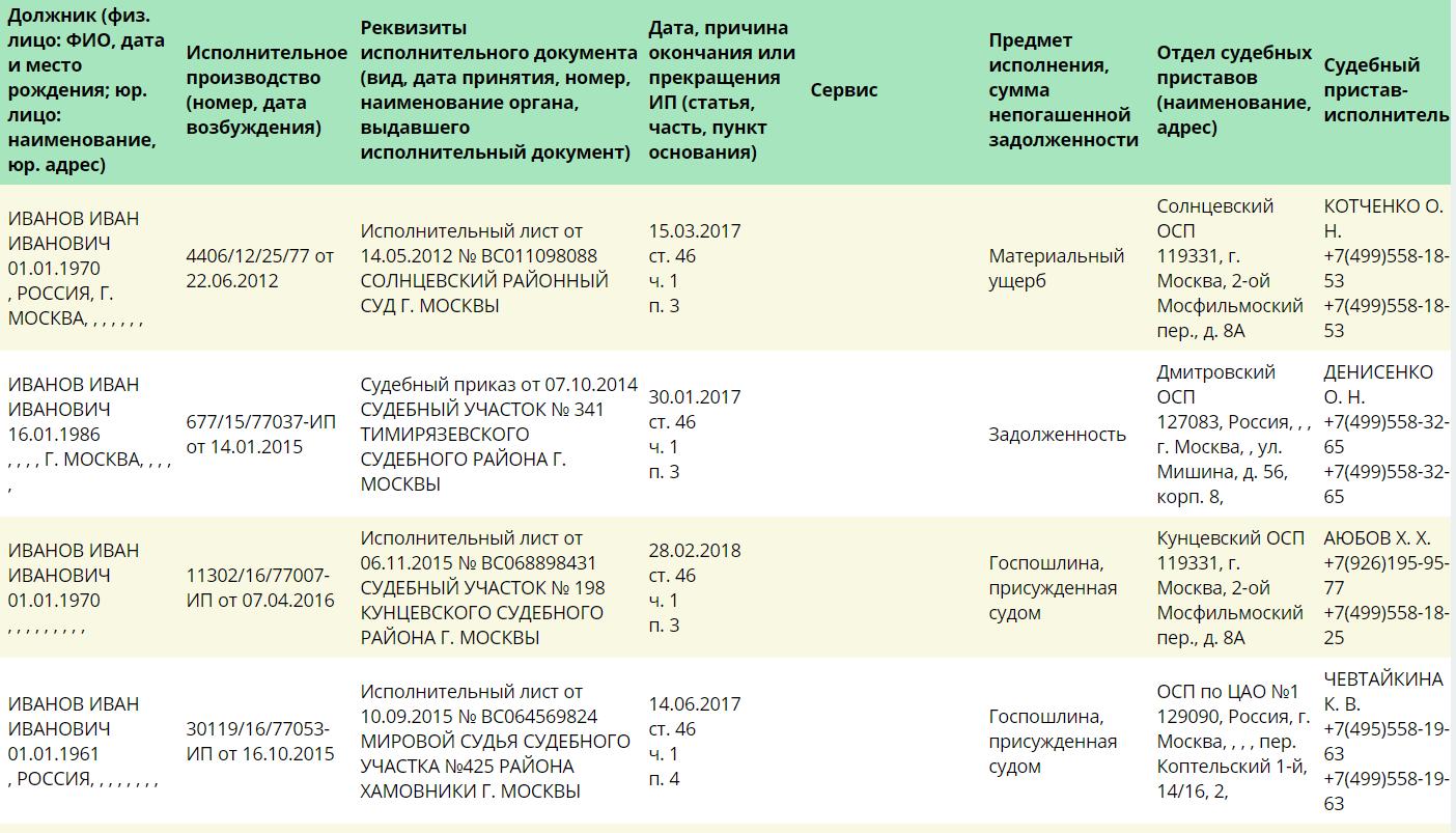 Результат проверки исполнительных производств