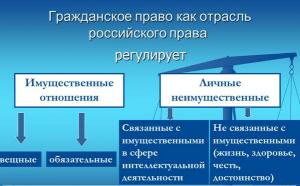 Схема гражданского права