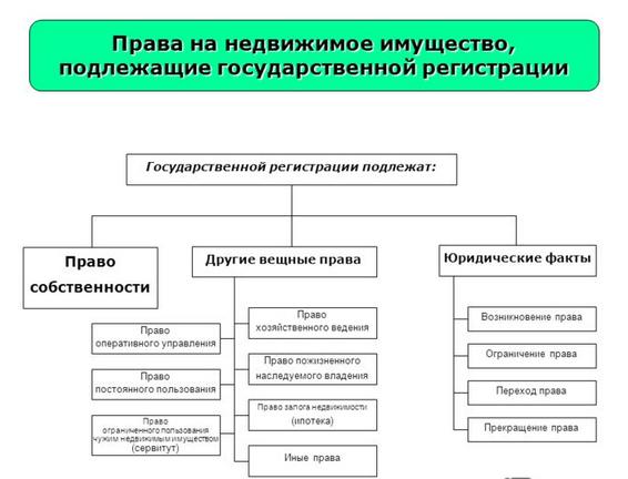 Сделки, подлежащие гос. регистрации