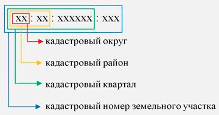 Проверка кадастрового номера: что такое кадастровый квартал